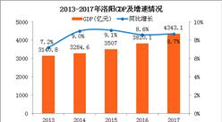 2017年洛阳统计公报:GDP总量4343亿 常住人口682万(附图表)