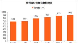 贵州2018年新建充电桩至少8000个?截至2月仅有902个