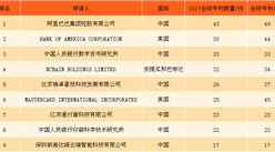 2017年全球区块链专利申请数量分析:阿里巴巴数量达43件(附图表)