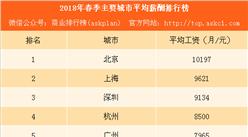 2018年春季主要城市平均薪酬排行榜:广州逆袭重回第五(附榜单)