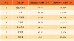 2018年2月新零售O2O应用排行榜TOP10:星巴克中国排名第一(附榜单)