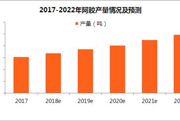 阿胶行业市场规模及发展趋势预测:2018年阿胶市场规模将破400亿