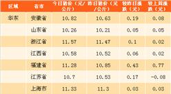 2018年3月30日全国各省市生猪价格排行榜(附全榜单)