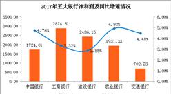 五大行2017成绩单:不良率齐降 工行业绩最亮眼(图)