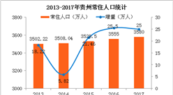 2017贵州人口大数据分析:出生人口连续3年增长 老龄化程度加深(图)
