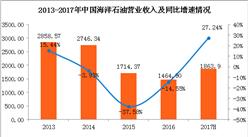 2017年中海油实现收入1863.9亿 同比增长27.24%