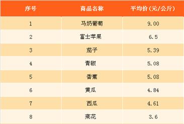 2018年3月最新农产品价格及周成交量排名分析(3月23日-3月29日)