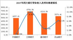 四大银行2017年业绩大比拼:工行最赚钱 农行不良率最高(图)