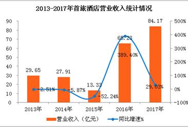 2017年首旅如家凈利潤大增199%  如家酒店收入占比高達83.8%(圖表)