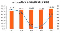 2017年交通銀行實現凈利潤702.23億 同比增長4.48%