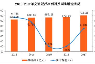 2017年交通银行实现净利润702.23亿 同比增长4.48%