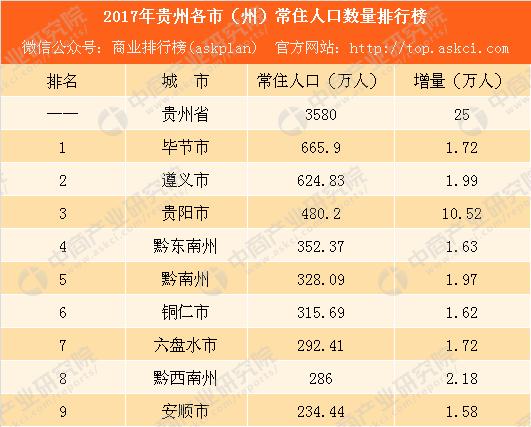 2017全球人口总量排行_2017年深圳各区常住人口排行榜:宝安总量最大