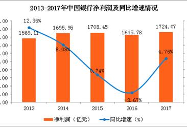 中国银行2017年财报:实现净利1724.07亿 同比增4.76%