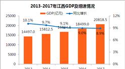 2017年江西統計公報:GDP總量20819億 常住人口增加29.8萬(附圖表)