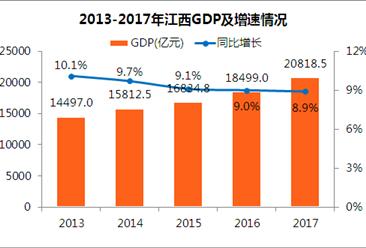 2017年江西统计公报:GDP总量20819亿 常住人口增加29.8万(附图表)