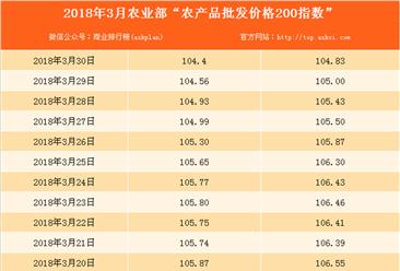 2018年3月30日农产品批发价格指数分析:猪肉价格下降0.6%(表)