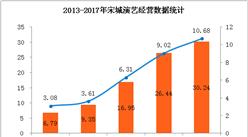2017年宋城演艺净利润超10亿 同比增长18.32%(附图表)