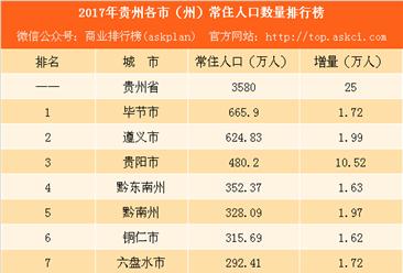 2017年贵州各市(州)常住人口排行榜:毕节总量最大 贵阳增量最多(附榜单)