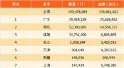 2017年中国各省市表芯出口量排行榜:广东省出口量第一(附榜单)
