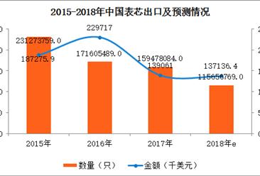 2017年中国表芯进出口数据分析:进出口量均逐年下滑(附图表)