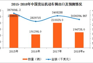 2017年中国货运机动车辆进出口数据分析及2018年预测(附图表)