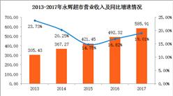 2017年永辉超市实现净利润18.17亿元 同比增长46.30%(图)