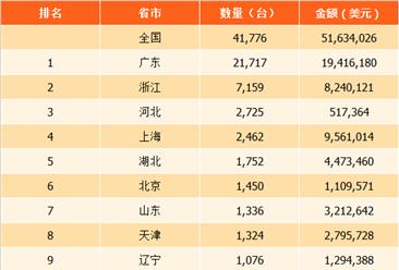 2017年中国各省市钢琴进出口情况分析:上海市进口量第一(表)