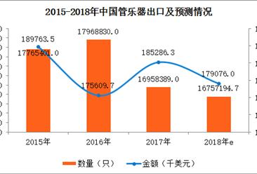 2017年全国管乐器进出口数据分析及2018年预测(附图表)