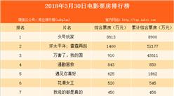 2018年3月31日电影票房排行榜:头号玩家首日综合票房近9000万(附榜单)