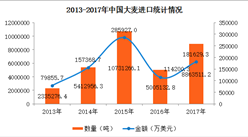 2017年中国大麦进出口数据分析:全年出口量增长76.7%(附图表)