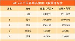 2017年中国高粱出口量排行榜:辽宁省出口量第一(附榜单)