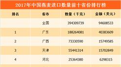 2017年全國各地燕麥進口量排行榜:廣東進口量第一(附榜單)