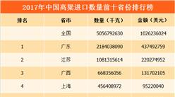 2017年中国高粱进口量前十省份排行榜(附榜单)