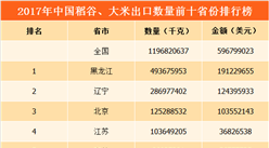 2017年全国各地稻谷、大米出口量排行榜:黑龙江占比超4成(附榜单)