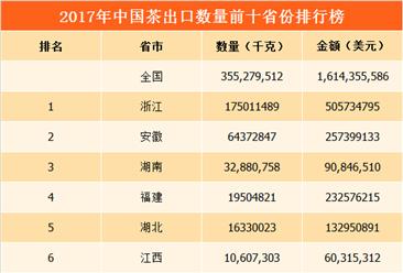 2017年全国各地茶进出口量排行榜:浙江为茶出口第一大省(图)