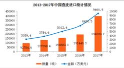 2017年中国燕麦进出口数据分析:全年进口量增长106%(附图表)