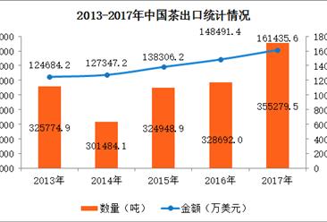 2017年中国茶进出口数据分析:全年出口量增长8%(附图表)
