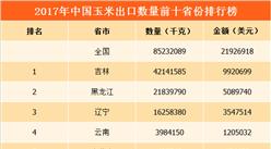 2017年全国各地玉米出口量排行榜:吉林/黑龙江/辽宁排名前三