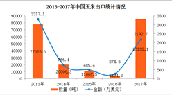 2017年中国玉米进出口数据分析:全年出口量暴增20倍(附图表)