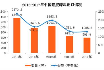铝废碎料贸易数据告诉你:未来中国铝废碎料市场将如何?