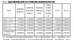 2017年度天弘余额宝货币市场基金财报分析:余额宝总规模达1.58万亿(附图表)