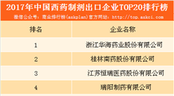 2017年中国西药制剂出口20强企业排行榜(附榜单)