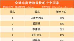 2018年最新全球各国电商增速排行榜:中国挤进前十(附榜单)