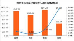 2017年四大航空公司业绩比较分析:营收净利均实现正增长(附图表)