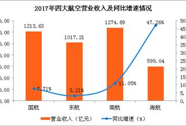 2017年四大航空公司业绩比较银河至尊娱乐场官网:营收净利均实现正增长(附图表)
