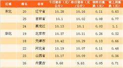 2018年4月2日全国各省市生猪价格排行榜(附全榜单)