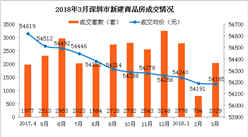 2018年3月深圳新房成交數據分析:新房成交量環比增156%(圖)