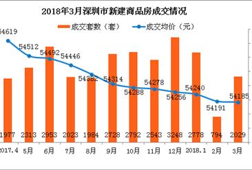 2018年3月深圳新房成交数据分析:新房成交量环比增156%(图)