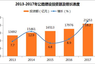 2017年中国交通运输统计公报:公路建设投资增长18.2%(附图表)
