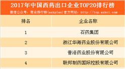 2017年中國西藥出口企業20強排行榜:石藥集團占據榜首(附榜單)